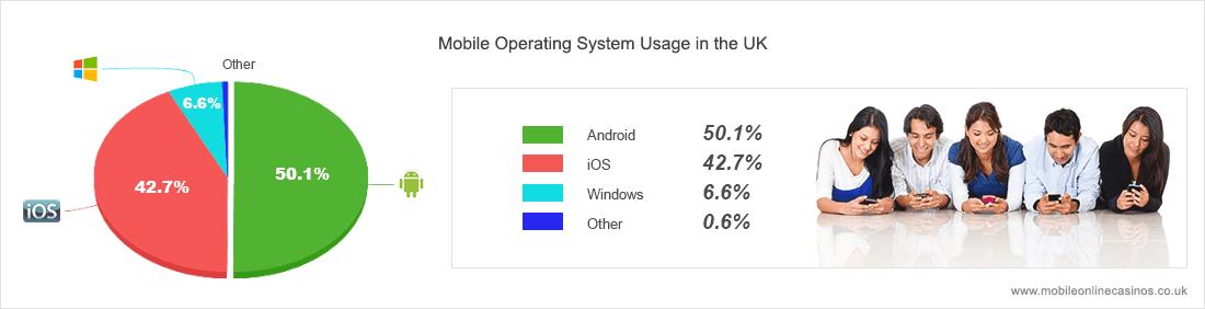 iOS-, Android- und Windows-Telefon-Nutzung in Grossbritannien